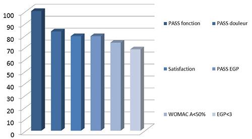 HAppyCross® Genou : 80 % de répondeurs à 6 mois avec 1 seule injection de 2,2 ml !
